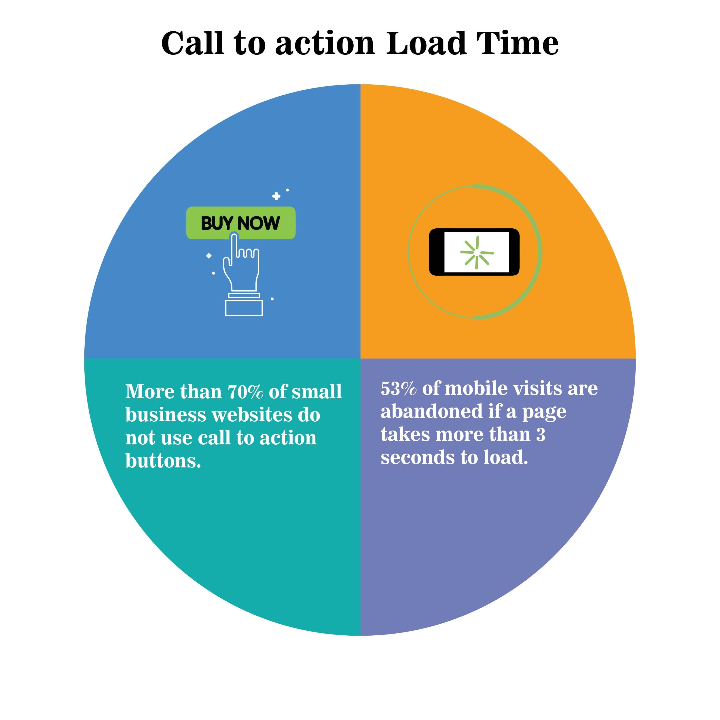 Call To Action / Load Time