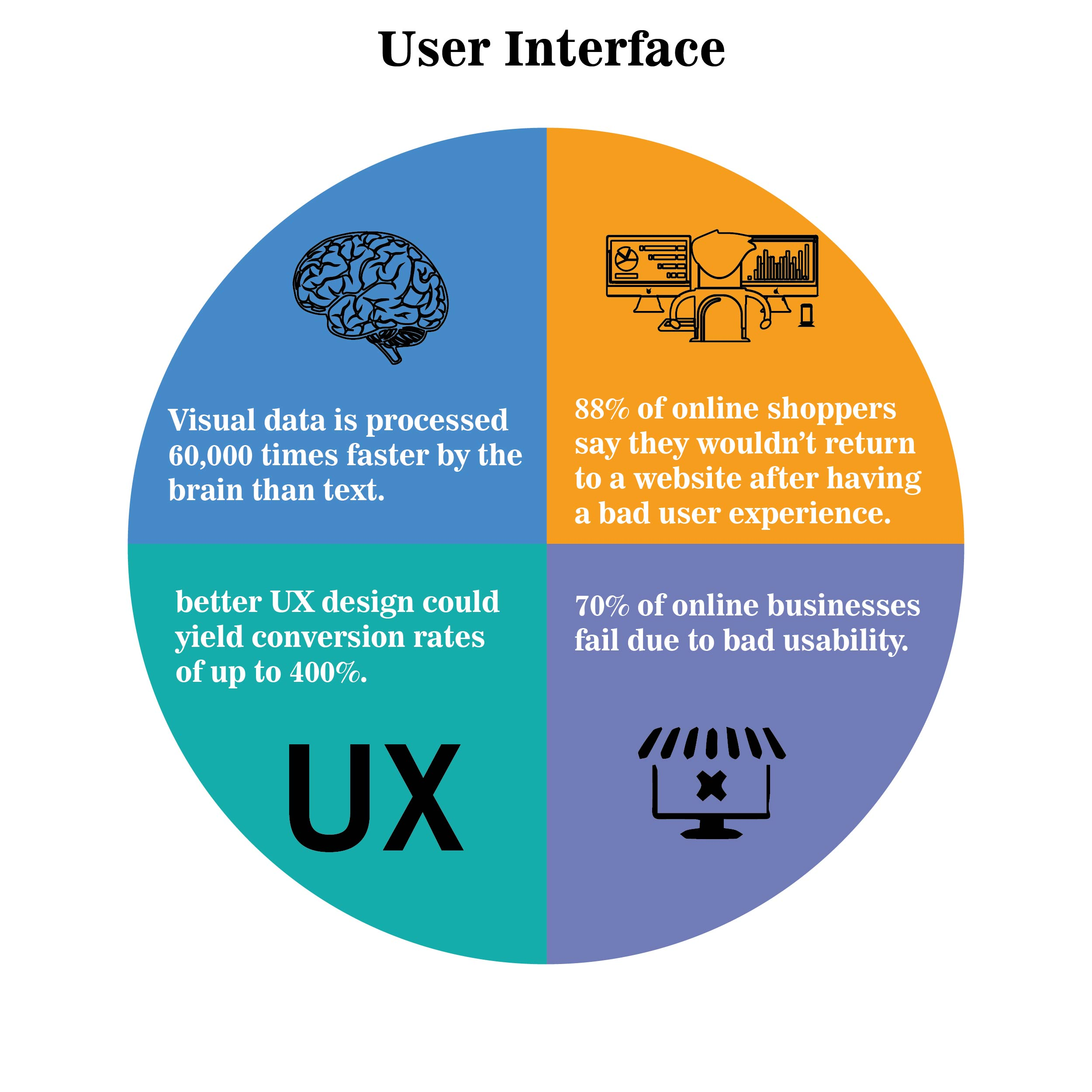 User Interface Stats / User Experience Stats
