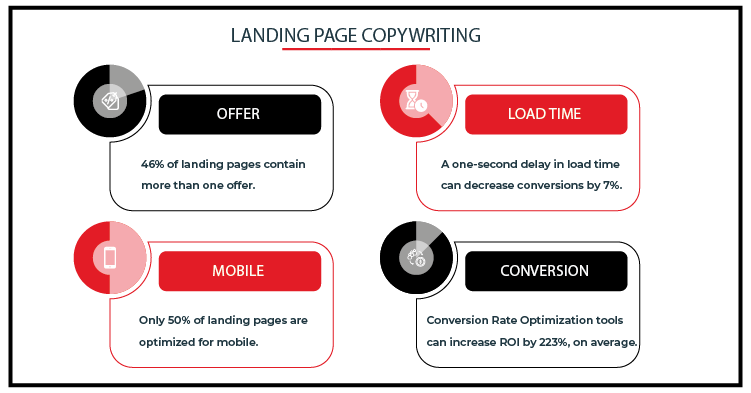 Landing Page Copywriting Services