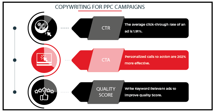 PPC Copywriting Services