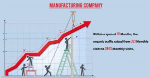 SEO Case Study for Manufacturing Company